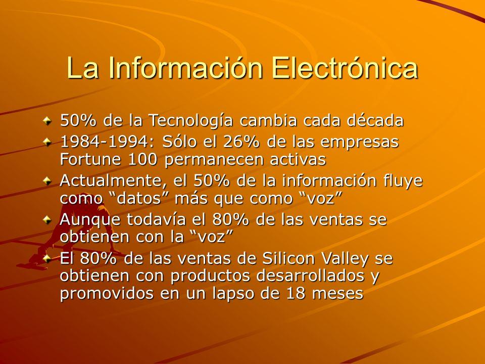 La Información Electrónica 50% de la Tecnología cambia cada década 1984-1994: Sólo el 26% de las empresas Fortune 100 permanecen activas Actualmente,