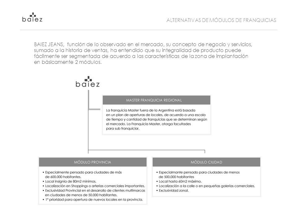 ALTERNATIVAS DE MÓDULOS DE FRANQUICIAS BAIEZ JEANS, función de lo observado en el mercado, su concepto de negocio y servicios, sumado a la historia de