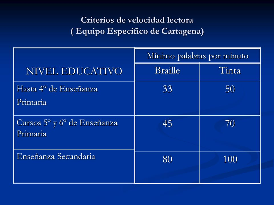 Criterios de velocidad lectora ( Equipo Específico de Cartagena) NIVEL EDUCATIVO Hasta 4º de Enseñanza Primaria Cursos 5º y 6º de Enseñanza Primaria E