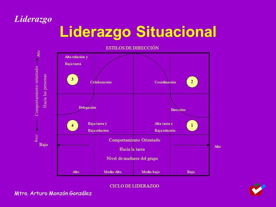 Liderazgo Situacional Alta relación y Baja tarea 3 14 2 ColaboraciónCoordinación Delegación Dirección Baja tarea y Baja relación Alta tarea y Baja rel
