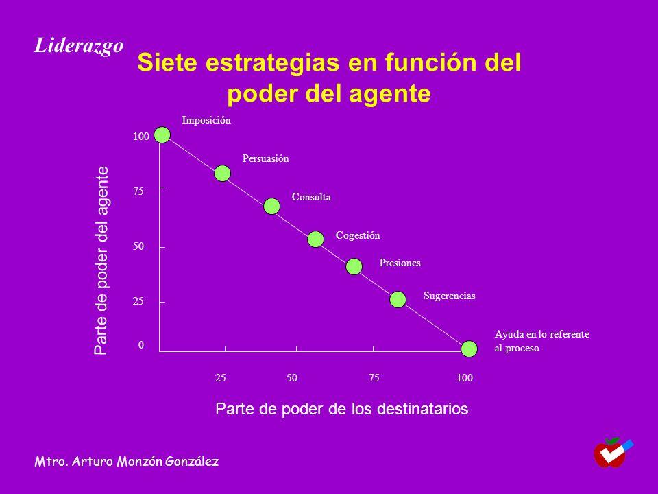 Siete estrategias en función del poder del agente 255075100 Imposición Persuasión Consulta Cogestión Presiones Sugerencias Parte de poder de los desti