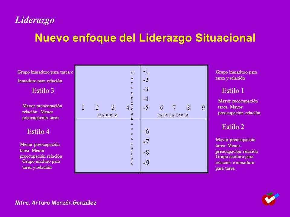 Nuevo enfoque del Liderazgo Situacional 1 2 3 4 -2 -3 -4 -5 6 7 8 9 -6 -7 -8 -9 MADUREZPARARELACIONMADUREZPARARELACION MADUREZPARA LA TAREA Grupo inmaduro para tarea e Inmaduro para relación Estilo 3 Mayor preocupación relación.
