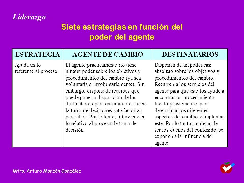 Siete estrategias en función del poder del agente ESTRATEGIAAGENTE DE CAMBIODESTINATARIOS Ayuda en lo referente al proceso El agente prácticamente no tiene ningún poder sobre los objetivos y procedimientos del cambio (ya sea voluntaria o involuntariamente).