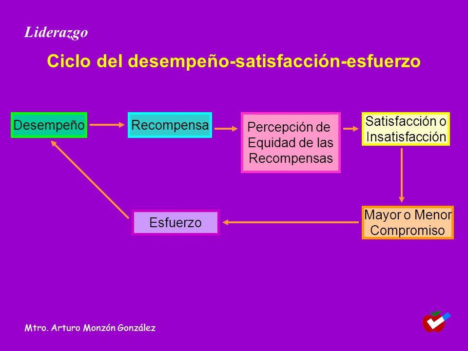 Ciclo del desempeño-satisfacción-esfuerzo Liderazgo Mtro. Arturo Monzón González Desempeño Mayor o Menor Compromiso Esfuerzo Percepción de Equidad de