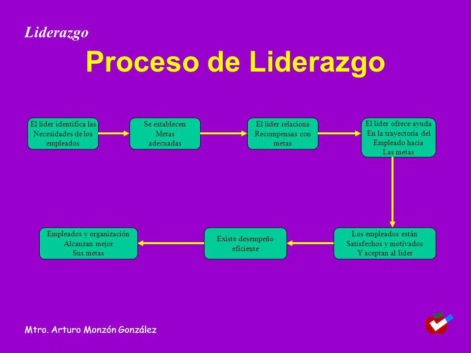 Proceso de Liderazgo Liderazgo Mtro. Arturo Monzón González El lider identifica las Necesidades de los empleados Existe desempeño eficiente Empleados