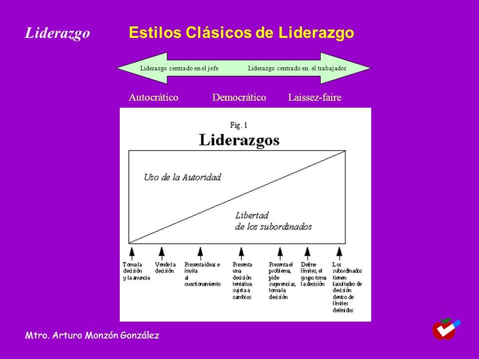Liderazgo centrado en el jefe Liderazgo centrado en el trabajador AutocráticoDemocráticoLaissez-faire Liderazgo Mtro. Arturo Monzón González Estilos C