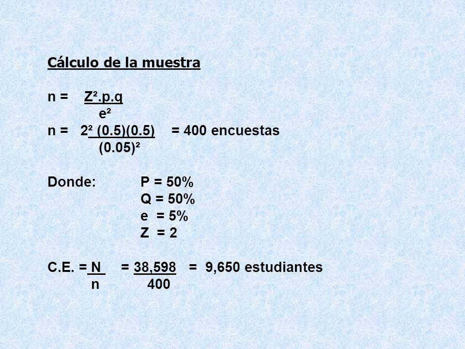 Cálculo de la muestra n = Z².p.q e² n = 2² (0.5)(0.5) = 400 encuestas (0.05)² Donde: P = 50% Q = 50% e = 5% Z = 2 C.E.