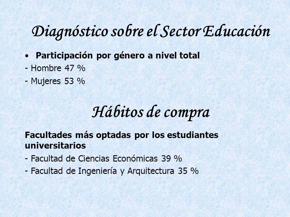 Diagnóstico sobre el Sector Educación Participación por género a nivel total - Hombre 47 % - Mujeres 53 % Facultades más optadas por los estudiantes universitarios - Facultad de Ciencias Económicas 39 % - Facultad de Ingeniería y Arquitectura 35 % Hábitos de compra