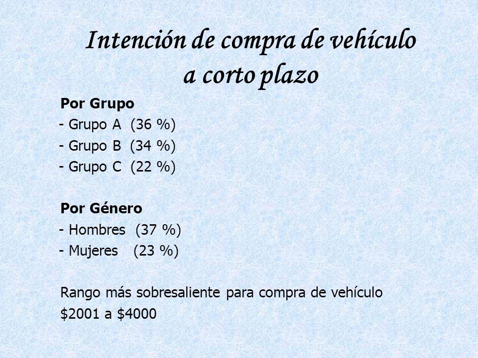 Intención de compra de vehículo a corto plazo Por Grupo - Grupo A (36 %) - Grupo B (34 %) - Grupo C (22 %) Por Género - Hombres (37 %) - Mujeres (23 %) Rango más sobresaliente para compra de vehículo $2001 a $4000