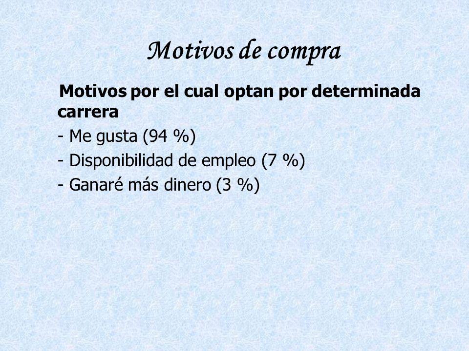 Motivos de compra Motivos por el cual optan por determinada carrera - Me gusta (94 %) - Disponibilidad de empleo (7 %) - Ganaré más dinero (3 %)