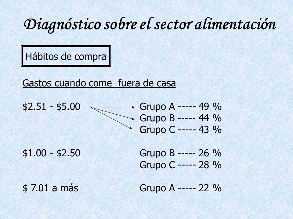 Diagnóstico sobre el sector alimentación Hábitos de compra Gastos cuando come fuera de casa $2.51 - $5.00Grupo A ----- 49 % Grupo B ----- 44 % Grupo C ----- 43 % $1.00 - $2.50Grupo B ----- 26 % Grupo C ----- 28 % $ 7.01 a másGrupo A ----- 22 %