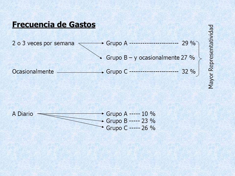 Frecuencia de Gastos 2 o 3 veces por semanaGrupo A ----------------------- 29 % Grupo B – y ocasionalmente 27 % OcasionalmenteGrupo C ----------------------- 32 % A DiarioGrupo A ----- 10 % Grupo B ----- 23 % Grupo C ----- 26 % Mayor Representatividad