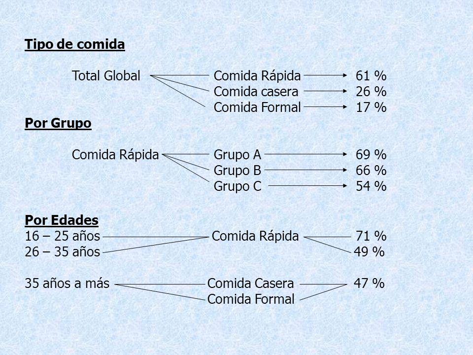 Tipo de comida Total GlobalComida Rápida61 % Comida casera26 % Comida Formal17 % Por Grupo Comida RápidaGrupo A69 % Grupo B66 % Grupo C54 % Por Edades 16 – 25 años Comida Rápida71 % 26 – 35 años 49 % 35 años a más Comida Casera 47 % Comida Formal
