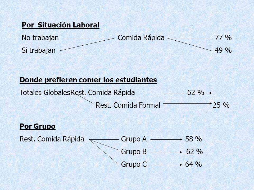 Por Situación Laboral No trabajan Comida Rápida 77 % Si trabajan 49 % Donde prefieren comer los estudiantes Totales GlobalesRest.