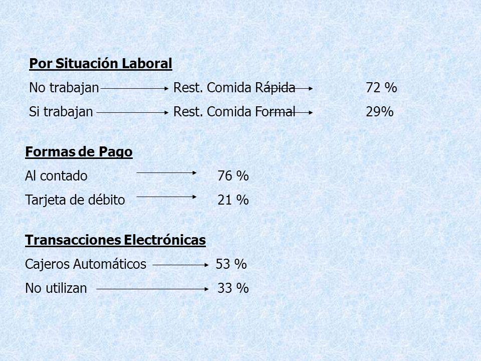 Por Situación Laboral No trabajanRest.Comida Rápida72 % Si trabajanRest.