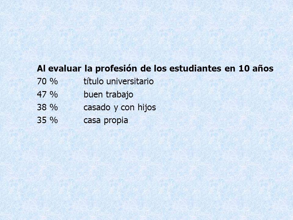 Al evaluar la profesión de los estudiantes en 10 años 70 %título universitario 47 %buen trabajo 38 %casado y con hijos 35 %casa propia