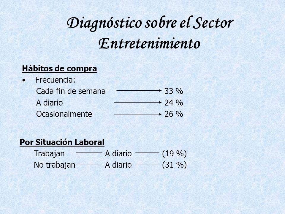 Diagnóstico sobre el Sector Entretenimiento Hábitos de compra Frecuencia: Cada fin de semana33 % A diario24 % Ocasionalmente26 % Por Situación Laboral TrabajanA diario(19 %) No trabajanA diario(31 %)