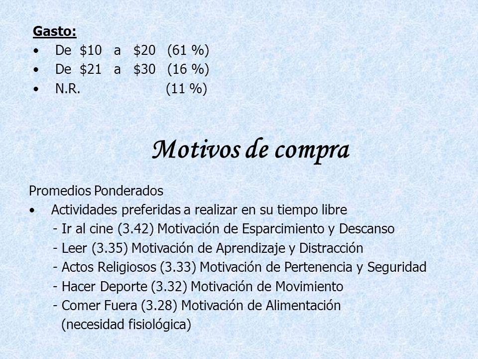 Gasto: De $10 a $20 (61 %) De $21 a $30 (16 %) N.R.