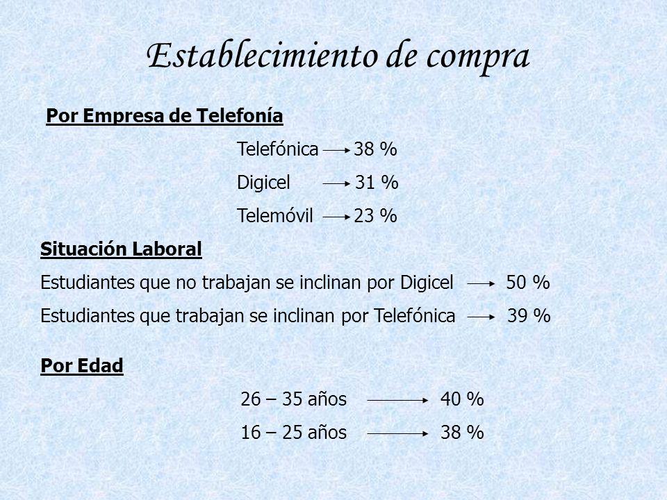 Establecimiento de compra Por Empresa de Telefonía Telefónica 38 % Digicel 31 % Telemóvil 23 % Situación Laboral Estudiantes que no trabajan se inclinan por Digicel 50 % Estudiantes que trabajan se inclinan por Telefónica 39 % Por Edad 26 – 35 años 40 % 16 – 25 años 38 %