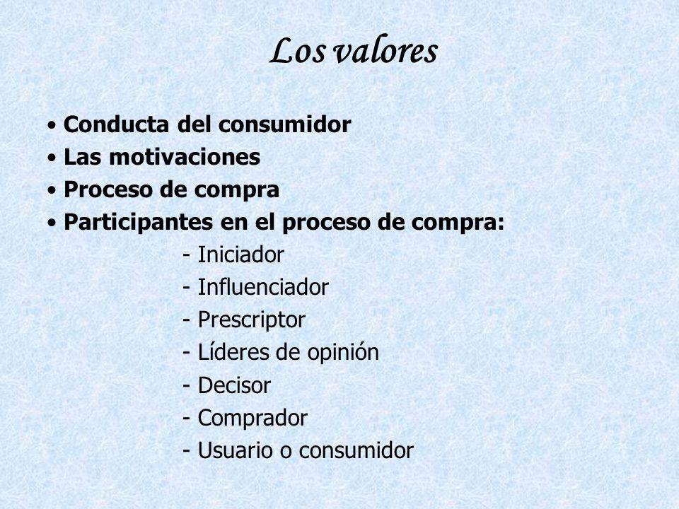 Los valores Conducta del consumidor Las motivaciones Proceso de compra Participantes en el proceso de compra: - Iniciador - Influenciador - Prescriptor - Líderes de opinión - Decisor - Comprador - Usuario o consumidor