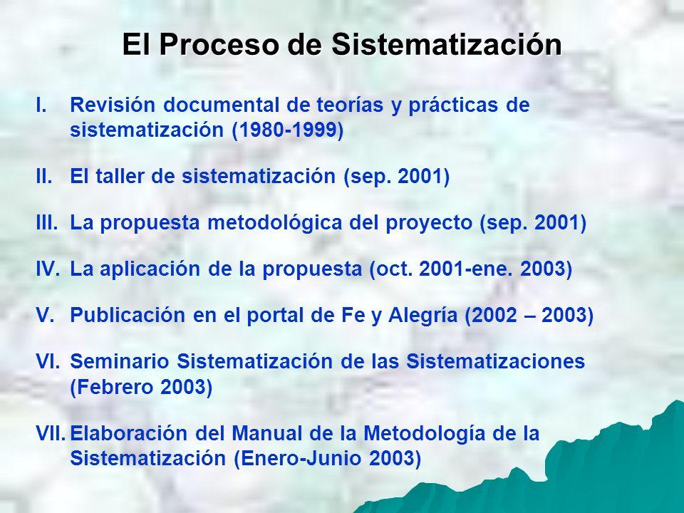 El Proceso de Sistematización I.Revisión documental de teorías y prácticas de sistematización (1980-1999) II.El taller de sistematización (sep. 2001)