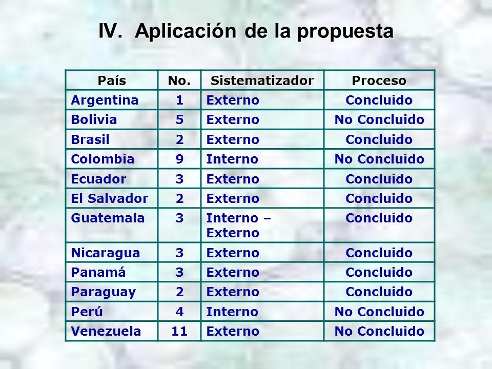 IV. Aplicación de la propuesta PaísNo.SistematizadorProceso Argentina1ExternoConcluido Bolivia5ExternoNo Concluido Brasil2ExternoConcluido Colombia9In