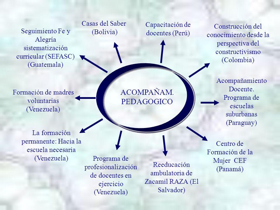 Formación de madres voluntarias (Venezuela) Acompañamiento Docente. Programa de escuelas suburbanas (Paraguay) Construcción del conocimiento desde la