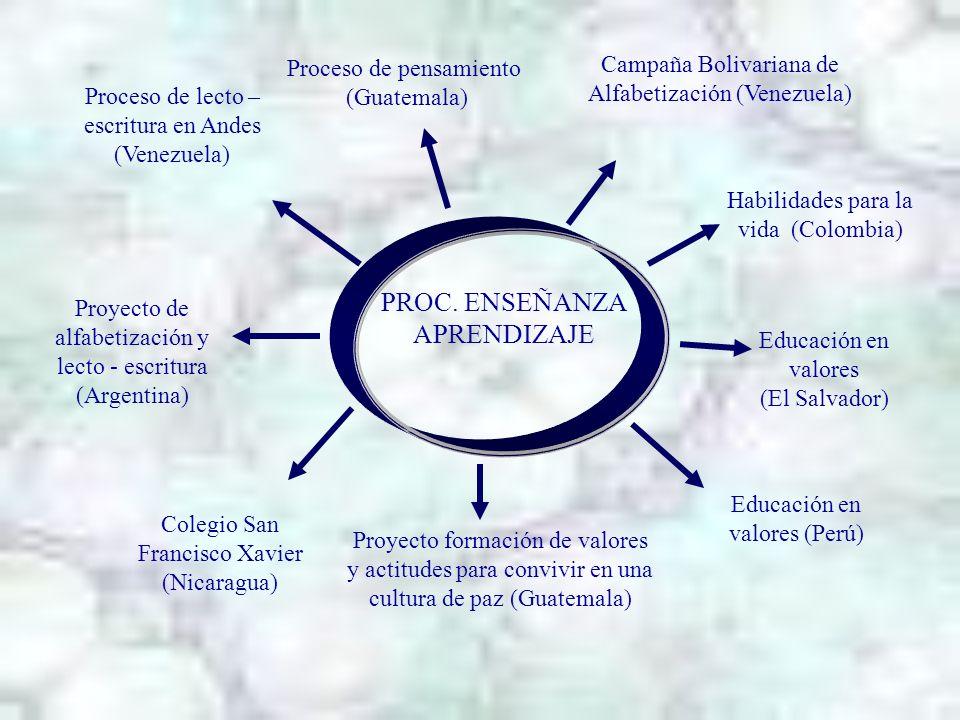 Proyecto de alfabetización y lecto - escritura (Argentina) PROC. ENSEÑANZA APRENDIZAJE Proceso de pensamiento (Guatemala) Proceso de lecto – escritura