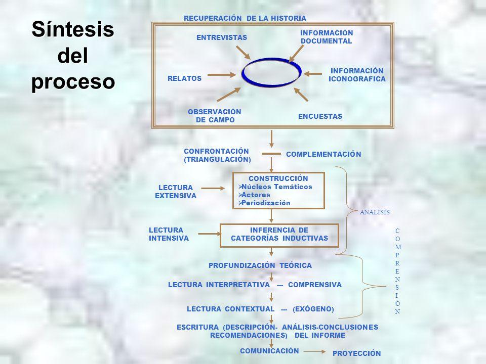 Síntesis del proceso CONSTRUCCIÓN Núcleos Temáticos Actores Periodización LECTURA EXTENSIVA INFERENCIA DE CATEGORÍAS INDUCTIVAS LECTURA INTENSIVA ENTR