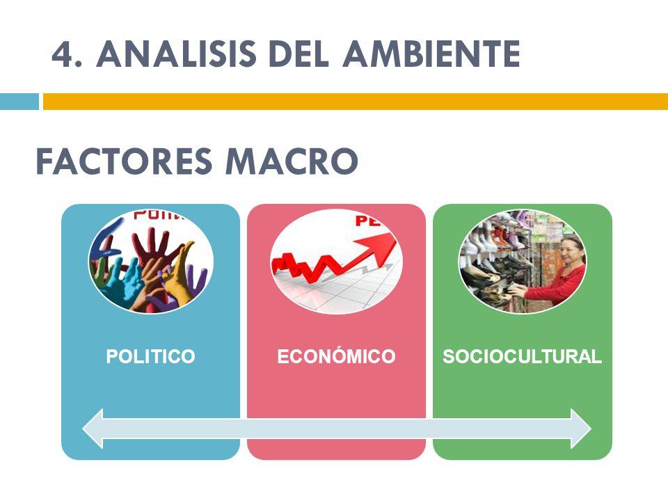FACTORES MACRO POLITICOECONÓMICO SOCIOCULTURA L 4. ANALISIS DEL AMBIENTE