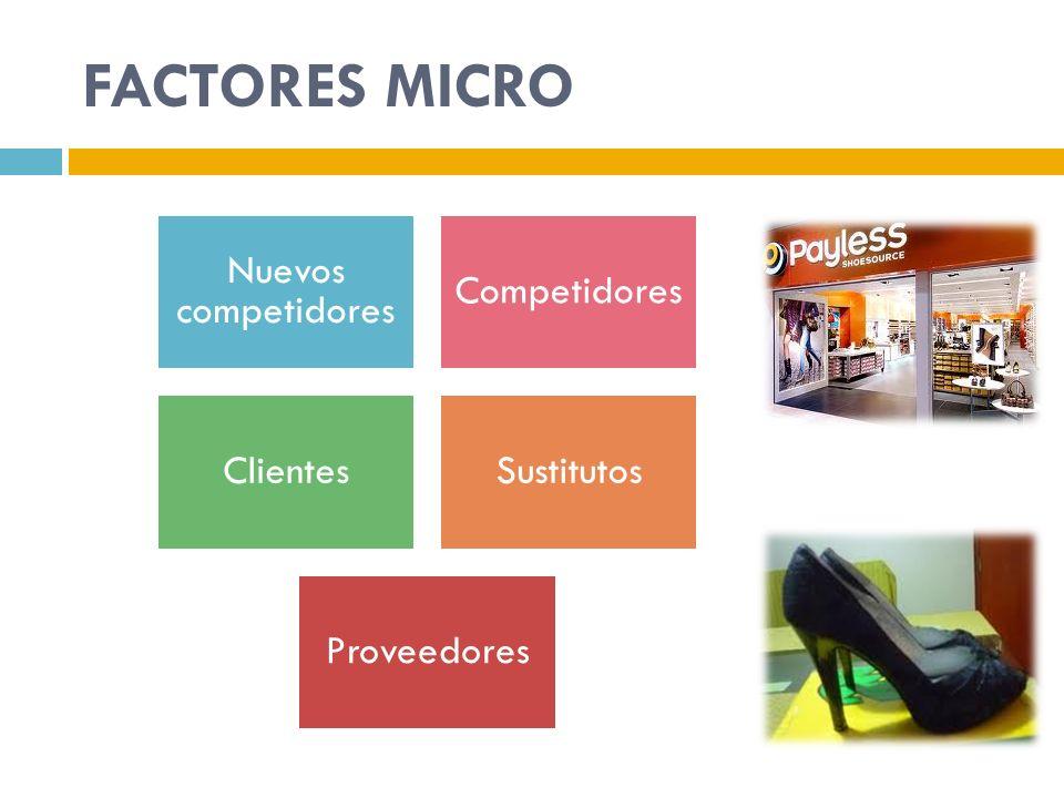 FACTORES MICRO Nuevos competidores Competidores ClientesSustitutos Proveedores