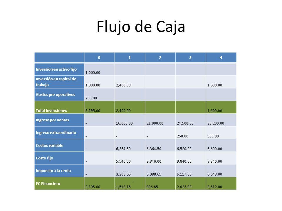 Flujo de Caja 01234 Inversión en activo fijo 1,065.00 Inversión en capital de trabajo 1,900.00 2,400.00 1,600.00 Gastos pre operativos 230.00 Total Inversiones 3,195.00 2,400.00 - - 1,600.00 Ingreso por ventas - 16,000.00 21,000.00 24,500.00 28,200.00 Ingreso extraordinario - - - 250.00 500.00 Costos variable - 6,364.50 6,520.00 6,600.00 Costo fijo - 5,540.00 9,840.00 Impuesto a la renta - 3,208.65 3,988.65 6,117.00 6,648.00 FC Financiero 3,195.00 - 1,513.15 806.85 2,023.00 3,512.00