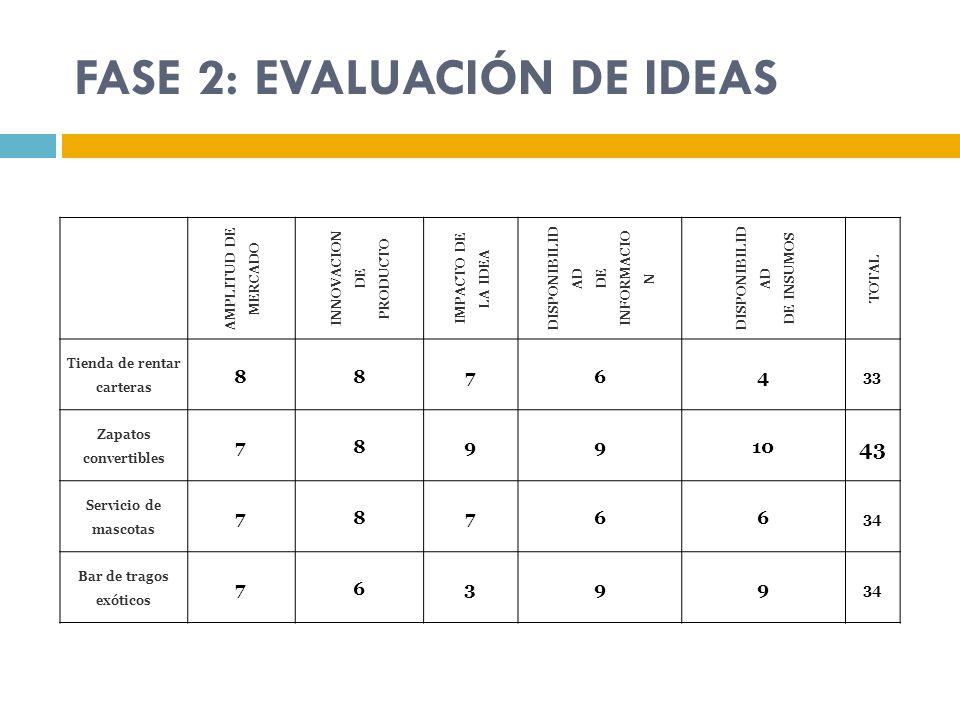 FASE 2: EVALUACIÓN DE IDEAS AMPLITUD DE MERCADO INNOVACION DE PRODUCTO IMPACTO DE LA IDEA DISPONIBILID AD DE INFORMACIO N DISPONIBILID AD DE INSUMOS T