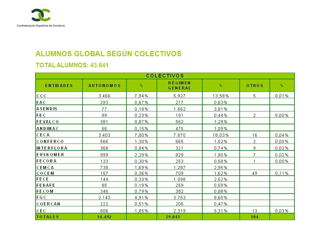 ALUMNOS GLOBAL SEGÚN COLECTIVOS TOTAL ALUMNOS: 43.641