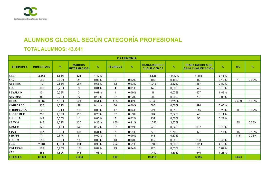 ALUMNOS GLOBAL SEGÚN CATEGORÍA PROFESIONAL TOTAL ALUMNOS: 43.641