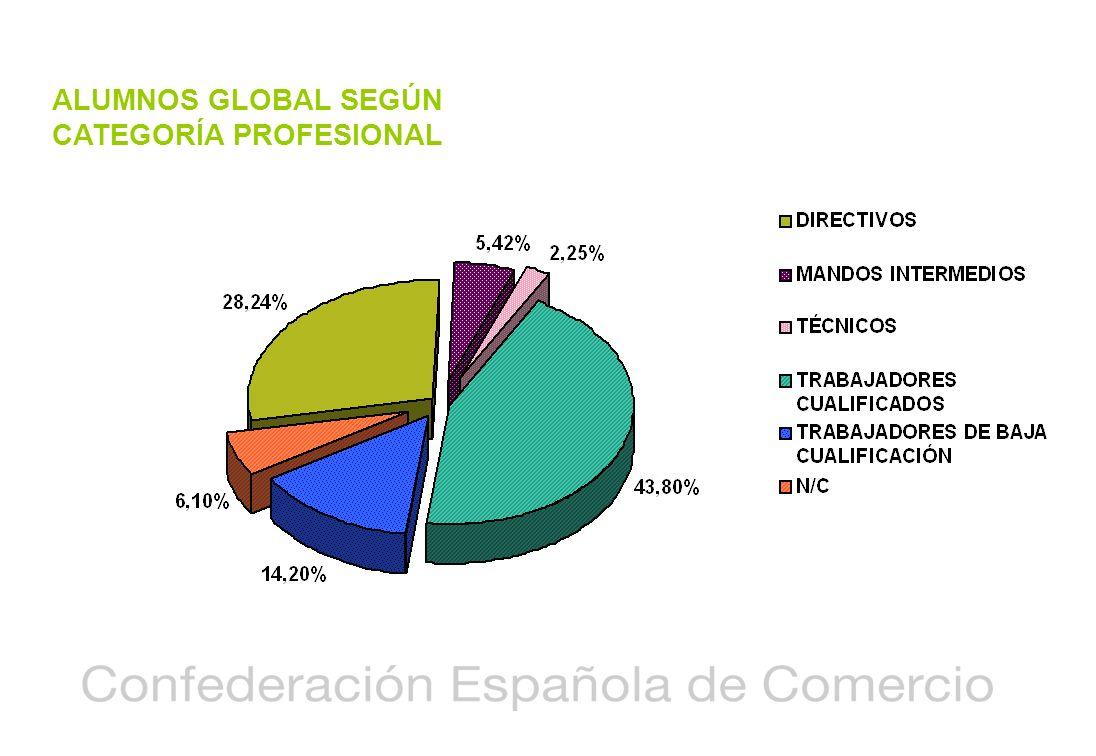 ALUMNOS GLOBAL SEGÚN CATEGORÍA PROFESIONAL
