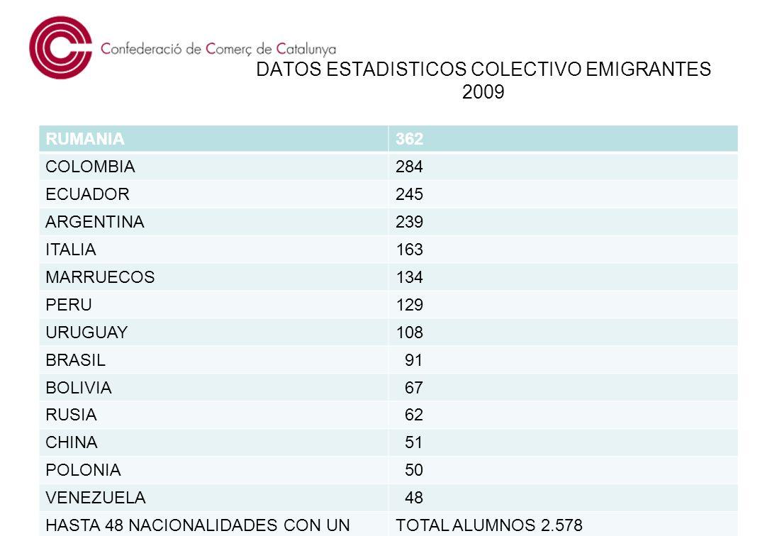 DATOS ESTADISTICOS COLECTIVO EMIGRANTES 2009 RUMANIA362 COLOMBIA284 ECUADOR245 ARGENTINA239 ITALIA163 MARRUECOS134 PERU129 URUGUAY108 BRASIL 91 BOLIVIA 67 RUSIA 62 CHINA 51 POLONIA 50 VENEZUELA 48 HASTA 48 NACIONALIDADES CON UNTOTAL ALUMNOS 2.578