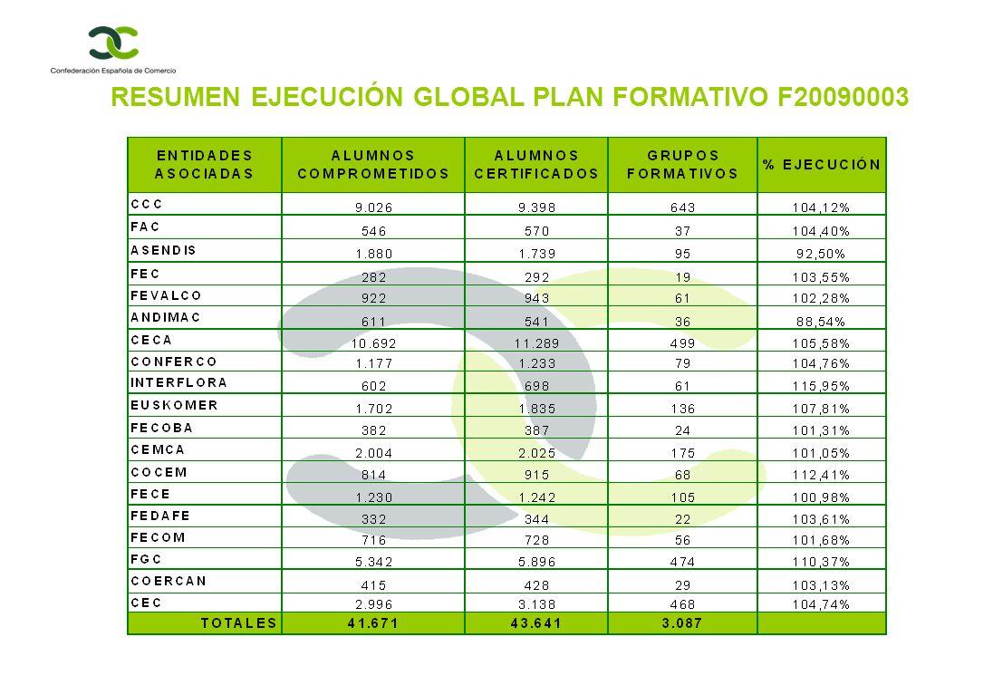 RESUMEN EJECUCIÓN GLOBAL PLAN FORMATIVO F20090003