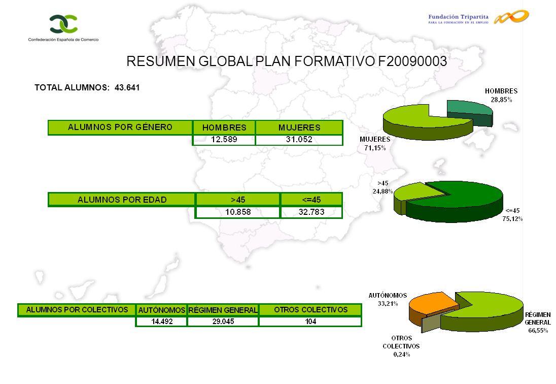 RESUMEN GLOBAL PLAN FORMATIVO F20090003 TOTAL ALUMNOS: 43.641