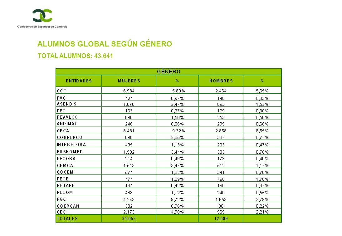 ALUMNOS GLOBAL SEGÚN GÉNERO TOTAL ALUMNOS: 43.641