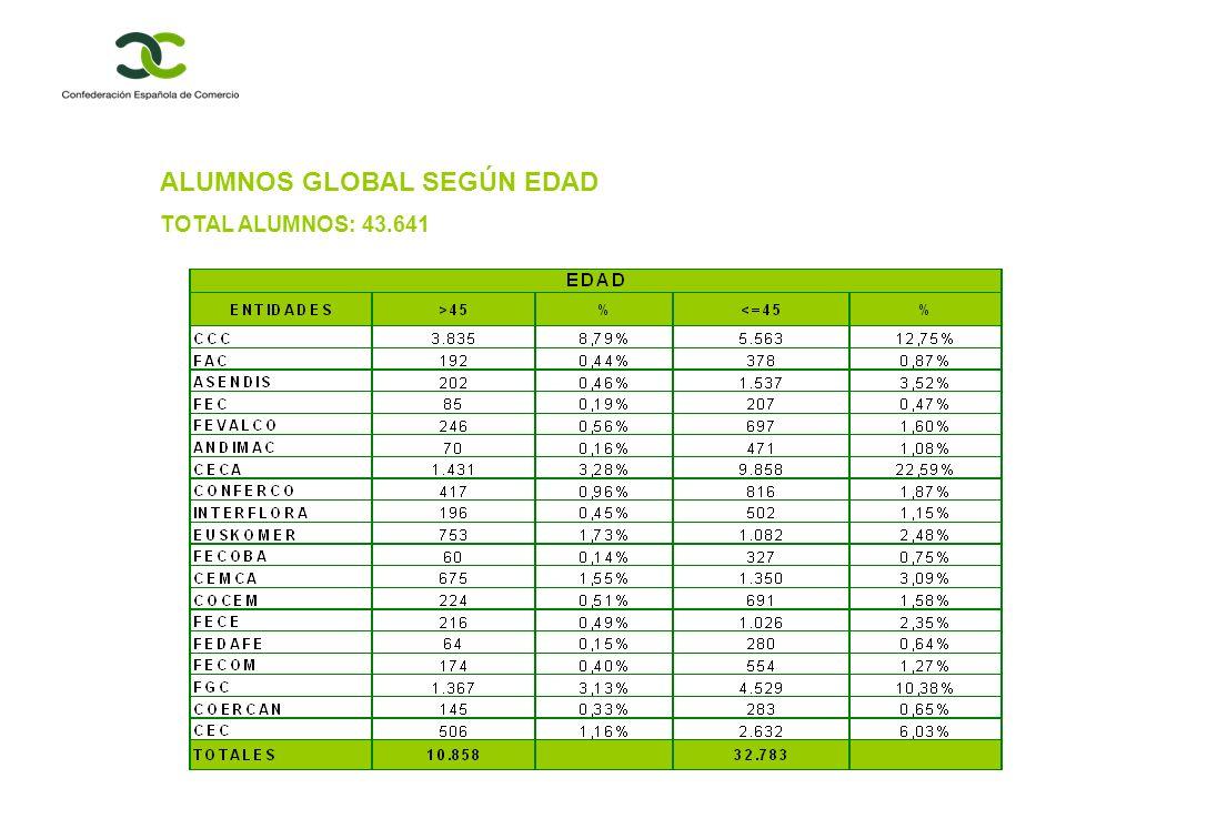 ALUMNOS GLOBAL SEGÚN EDAD TOTAL ALUMNOS: 43.641