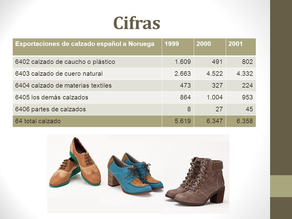 Cifras Exportaciones de calzado español a Noruega199920002001 6402 calzado de caucho o plástico1.609491802 6403 calzado de cuero natural2.6634.5224.33