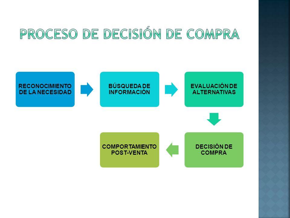 RECONOCIMIENTO DE LA NECESIDAD BÚSQUEDA DE INFORMACIÓN EVALUACIÓN DE ALTERNATIVAS DECISIÓN DE COMPRA COMPORTAMIENTO POST-VENTA