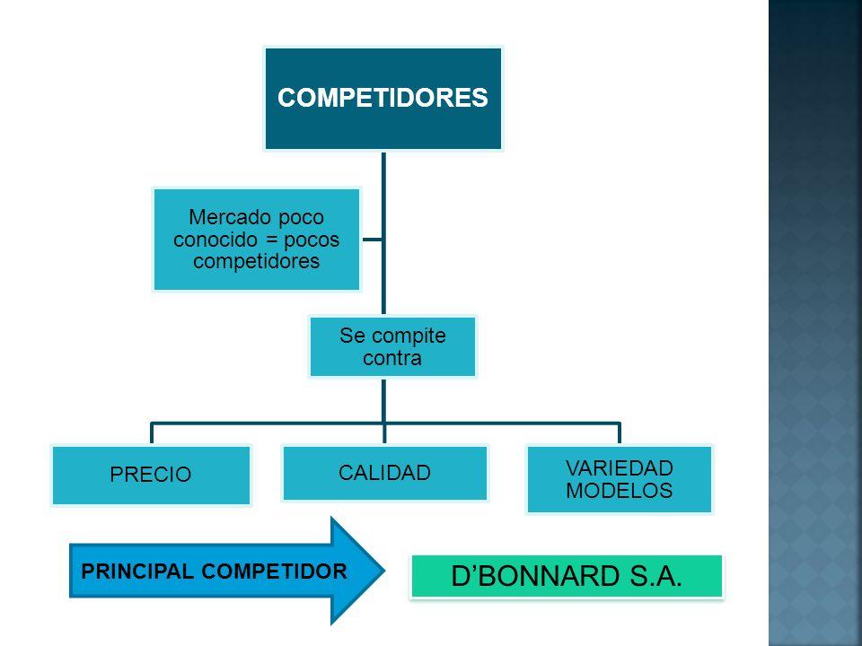 COMPETIDORES PRECIO CALIDAD VARIEDAD MODELOS Mercado poco conocido = pocos competidores Se compite contra DBONNARD S.A. PRINCIPAL COMPETIDOR