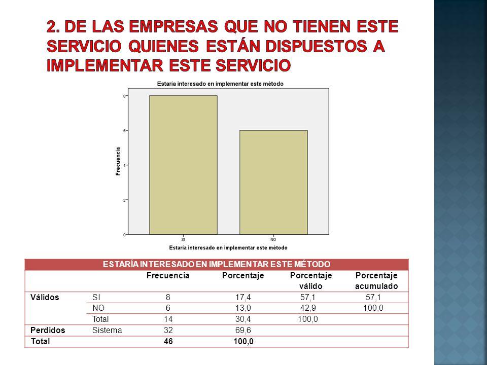 ESTARÍA INTERESADO EN IMPLEMENTAR ESTE MÉTODO FrecuenciaPorcentaje Porcentaje válido Porcentaje acumulado VálidosSI817,457,1 NO613,042,9100,0 Total143