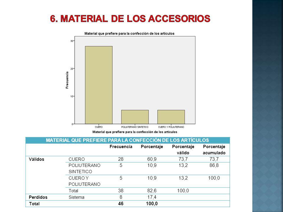 MATERIAL QUE PREFIERE PARA LA CONFECCIÓN DE LOS ARTÍCULOS FrecuenciaPorcentaje Porcentaje válido Porcentaje acumulado VálidosCUERO 2860,973,7 POLIUTER