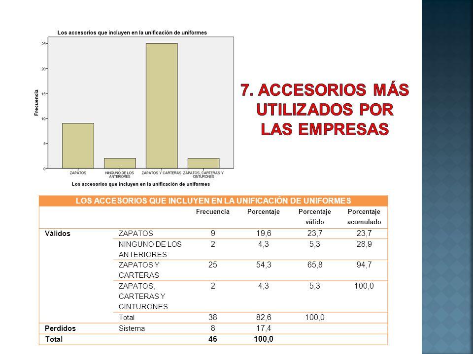 LOS ACCESORIOS QUE INCLUYEN EN LA UNIFICACIÓN DE UNIFORMES FrecuenciaPorcentaje Porcentaje válido Porcentaje acumulado VálidosZAPATOS 919,623,7 NINGUN