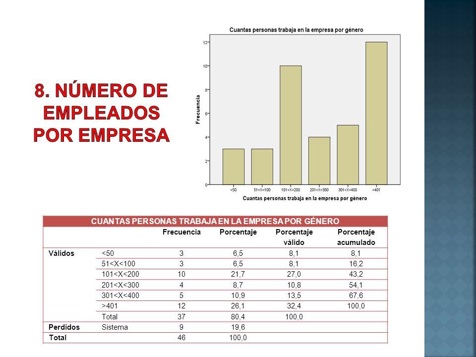 CUANTAS PERSONAS TRABAJA EN LA EMPRESA POR GÉNERO FrecuenciaPorcentaje Porcentaje válido Porcentaje acumulado Válidos<5036,58,1 51<X<10036,58,116,2 10