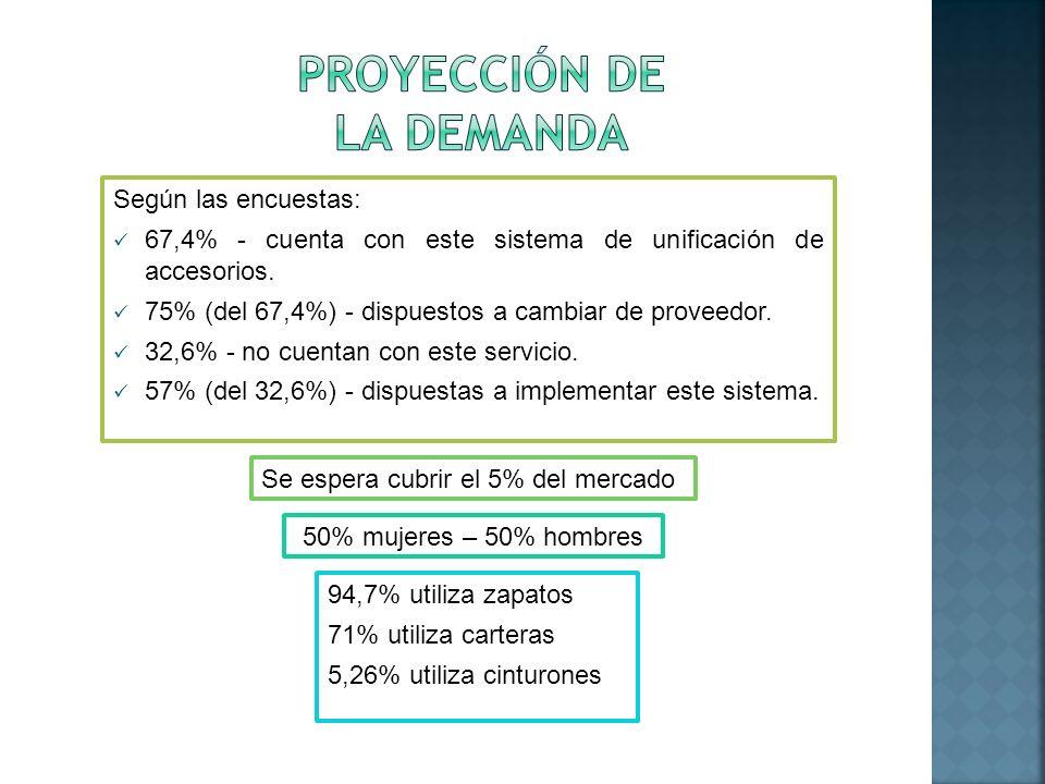 Según las encuestas: 67,4% - cuenta con este sistema de unificación de accesorios. 75% (del 67,4%) - dispuestos a cambiar de proveedor. 32,6% - no cue