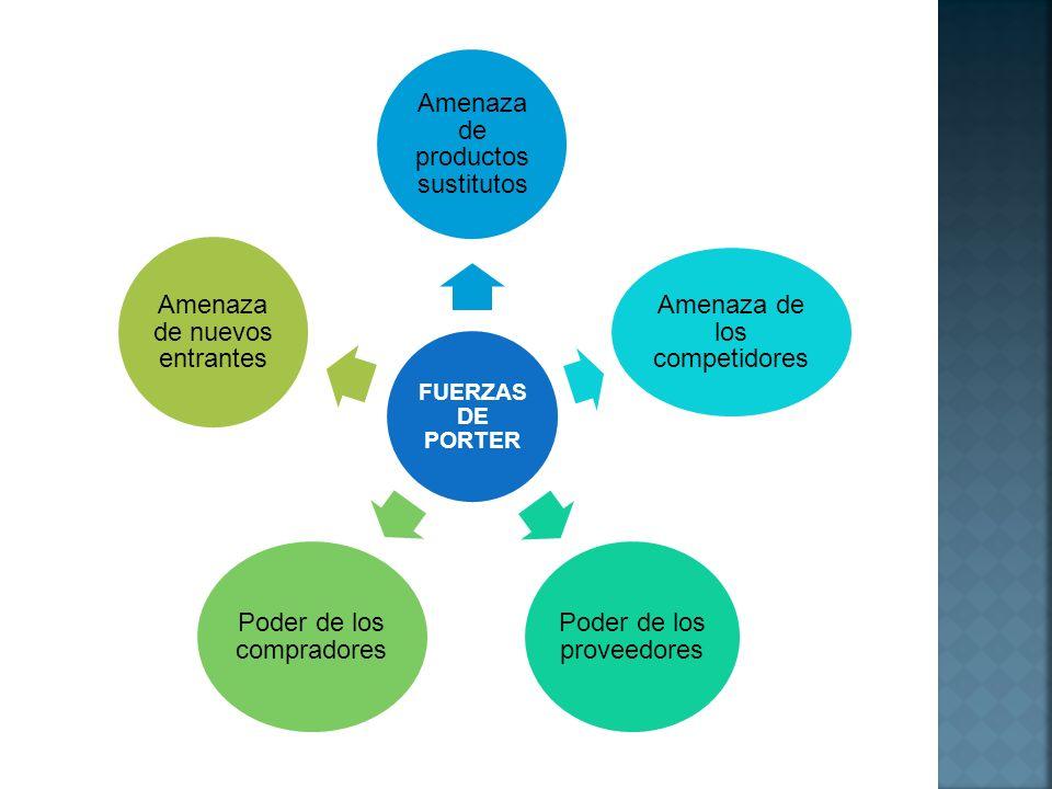 FUERZAS DE PORTER Amenaza de productos sustitutos Amenaza de los competidores Poder de los proveedores Poder de los compradores Amenaza de nuevos entr